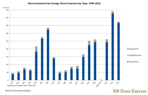 bureau of economic statistics statistics on foreign direct investments made in the u s