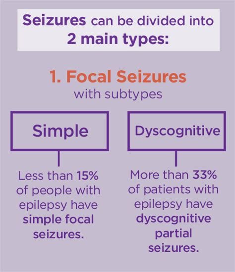 focal motor seizure symptoms epilepsy statistics facts and you