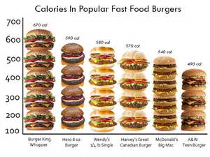 infographic how many calories are in your fast food