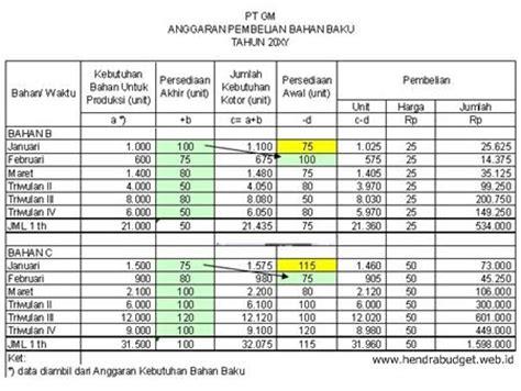contoh anggaran pembelian bahan baku referensi anggaran