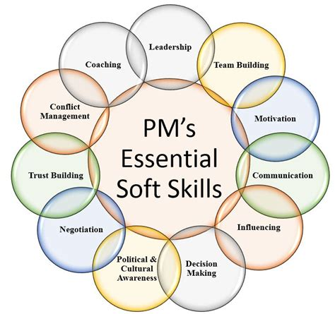product management essentials tools and techniques for becoming an effective technical product manager books project manager s essential soft skills leadership