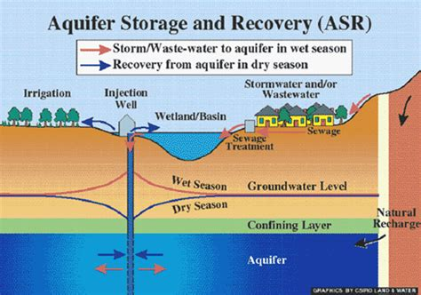 groundwater recharge and a guide to aquifer storage recovery books depletion and artificial recharge water for all