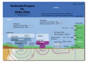 understanding sectional charts airspace greg brown s flying carpet blog
