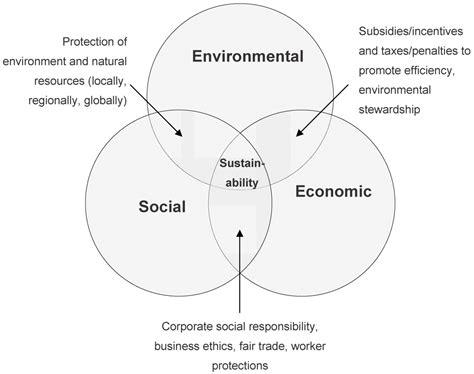 design for environment manufacturing sustainability free full text sustainable