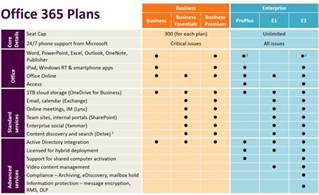 Office 365 Pricing Plans by 9 Best Images Of Microsoft Office 365 Comparison Chart