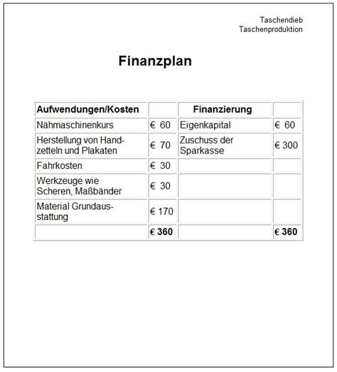 Geschäftsidee Schreiben Muster Konzept Beispiel Schuelerfirmen F 246 Rderung Sch 252 Lerfirmen Firmengr 252 Ndung Schulfirma