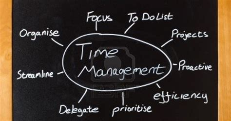 Mba Meaning by Time Management Meaning And Its Importance Mba Info Desk