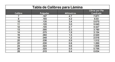 tabla calibres de lamina ventas acero inox aceroinox8 instagram photos and videos