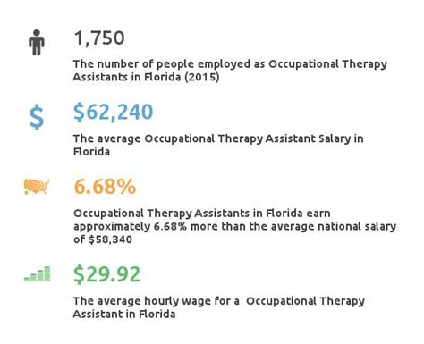 therapy florida occupational therapy assistant schools florida partnership for healthcare