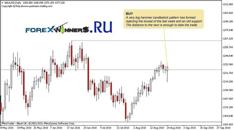 pz support resistance indicator forex winners free