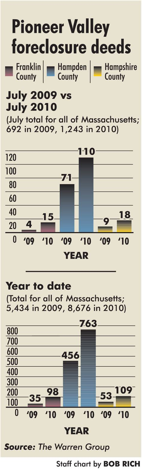 making home affordable plan pioneer valley foreclosures up despite making home