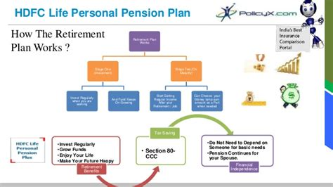 best retirement plans best pension plan in india policyx hdfc personal