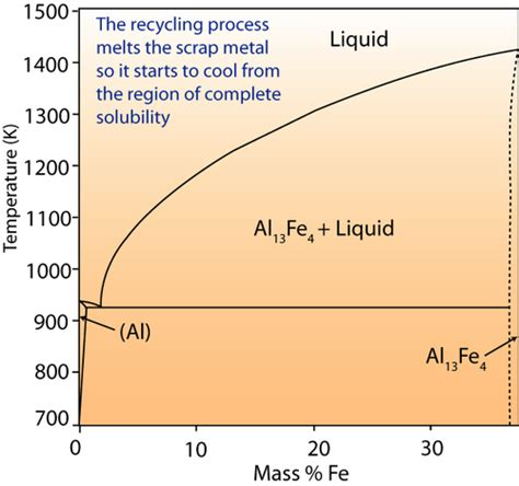 phase diagram of iron doitpoms tlp library recycling of metals