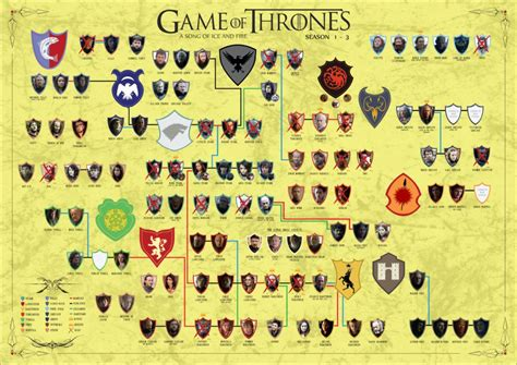 printable family tree game of thrones family tree game of thrones season 3 1372582 png 1063 215 752