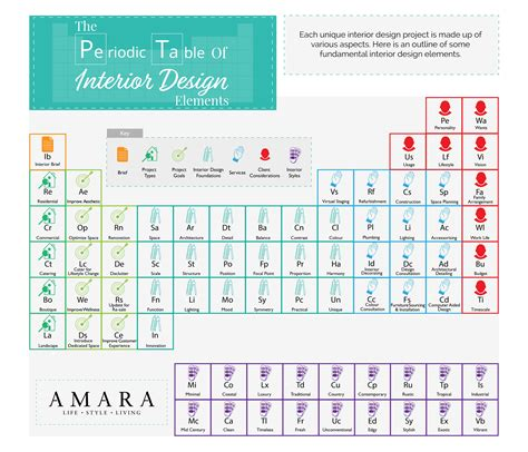 what is the purpose of the periodic table the periodic table of interior design elements the luxpad
