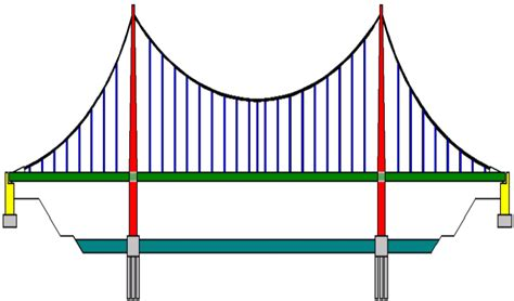 bridge pattern video file suspension bridge pattern german2 png wikimedia commons