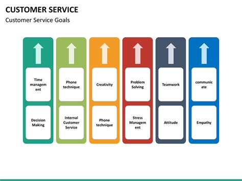 Customer Service Powerpoint Template Sketchbubble Customer Service Powerpoint Templates