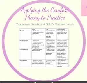 concept of comfort in nursing comfort as a concept kolcaba s comfort theory