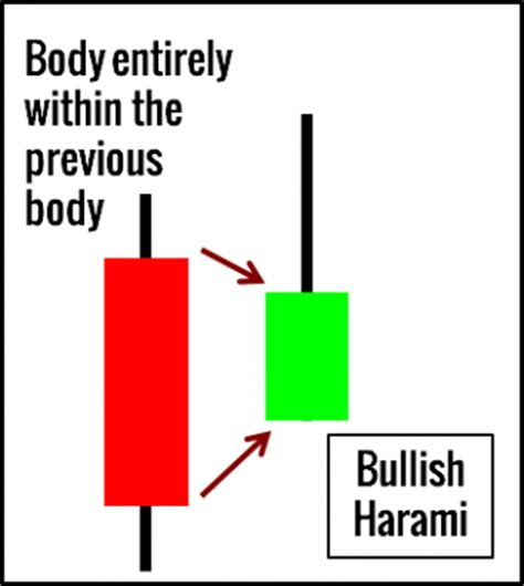 harami pattern meaning 10 price action candlestick patterns you must know
