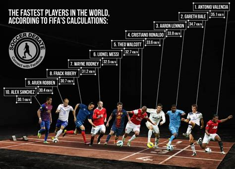 top fastest soccer players the top 10 fastest football players according to fifa