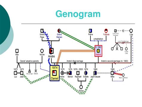 Ppt Diligent Search Powerpoint Presentation Id 6524413 Genogram Template Powerpoint