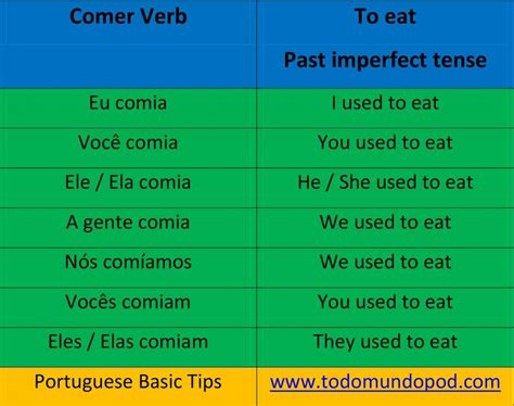 An Imperfect Past portuguese verbs past imperfect tense podcast