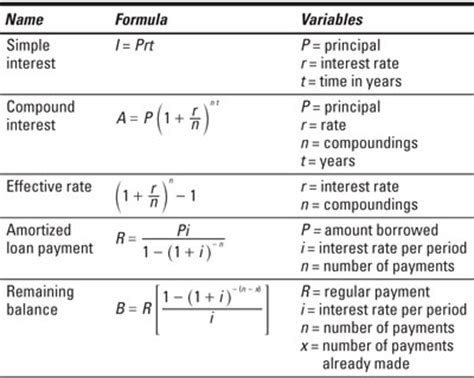Mba Basic Terms by Financial Formulas Dummies