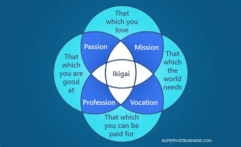 What is Ikigai? ? How to find your reason for being