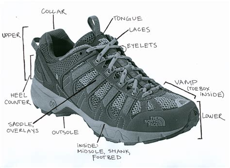 parts of a running shoe running shoes and its parts takbo printipe takbo