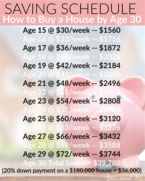 how to save money to buy a house by age 30 dwym