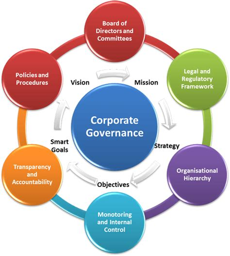 improving school board effectiveness a balanced governance approach books improve corporate governance to attract investors