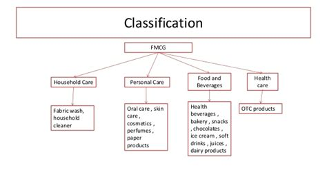 Classification Of Consumer Products Mba Notes by Indian Fmcg Sector