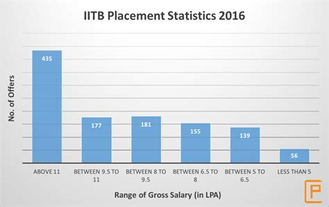 Samsung Research India Placement Papers 2016 by Iit Bombay Info Ranking Cutoff Placements 2018 College Pravesh