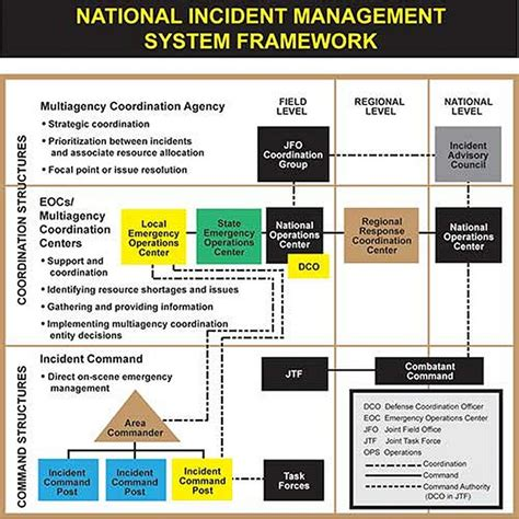 incident response plan template out of darkness