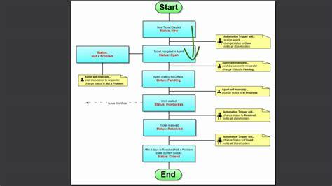 helpdesk workflow onedesk s helpdesk workflow