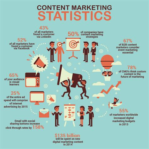 Content Marketing Course by 7 Step Content Creation Strategy For Epic Content Marketing