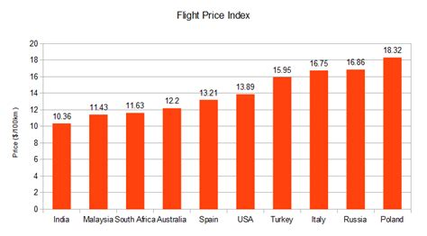 best flight prices sa has the cheapest transport in the world
