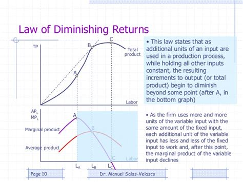 law of diminishing returns definition microeconomics production theory