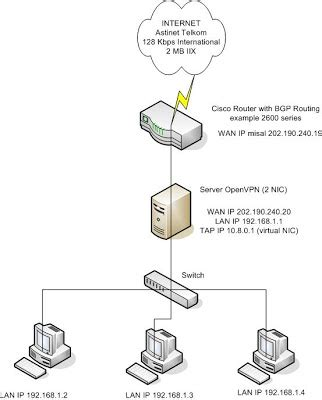 membuat vpn windows server 2008 indra pd blog cara membuat openvpn dengan windows server