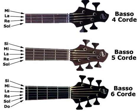 lettere note chitarra posizione delle note sulla tastiera