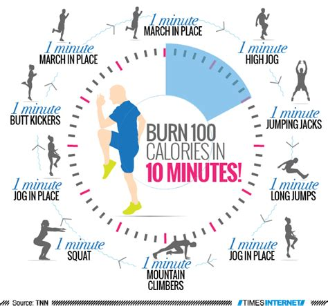 infographic burn 100 calories in 10 minutes times of india