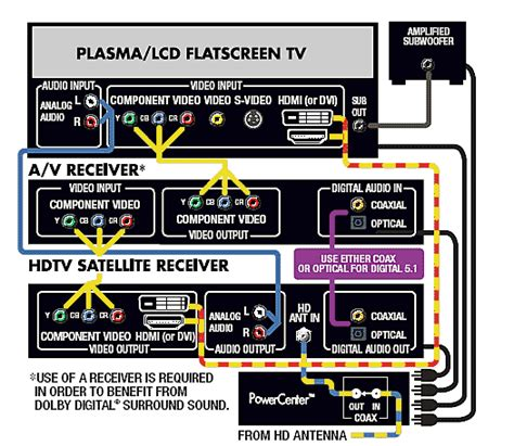 how to connect tv to home theater system 28 images