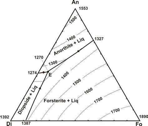 ternary phase diagram ternary phase diagrams