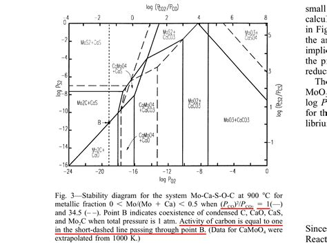 how to construct pourbaix diagram pourbaix diagram molybdenum image collections how to