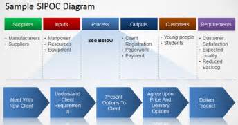 how to make a sipoc diagram