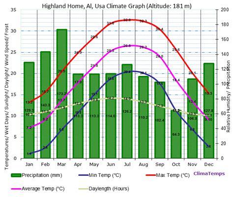 highland home al climate highland home al temperatures