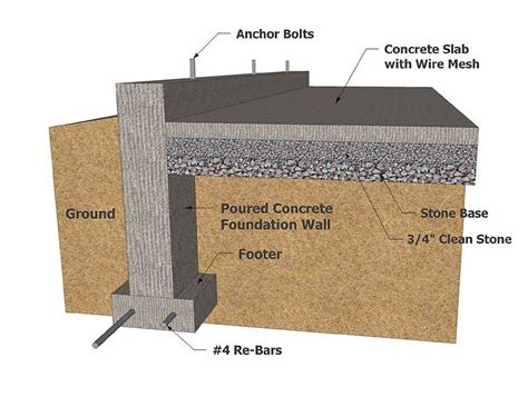 different types of house foundations building construction types building foundation types