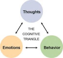 cognitive behavioral therapy master your brain depression and anxiety anxiety happiness cognitive therapy psychology depression cognitive psychology cbt books cognitive behavioral therapy triangle how our thoughts