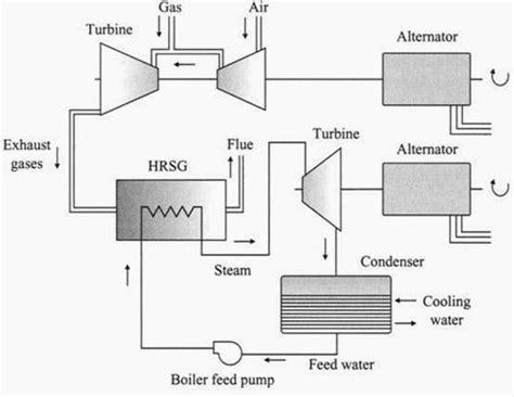 serendipity yields  process  convert carbon dioxide   ethanol watts