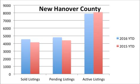 New Hanover County Property Records Real Estate Market In New Hanover County